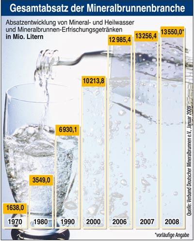 GRAFICO - vendite acqu minerali e Bibite Germania