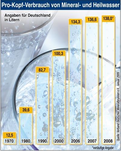 3 GRAFICO - consumi procapite acque germania