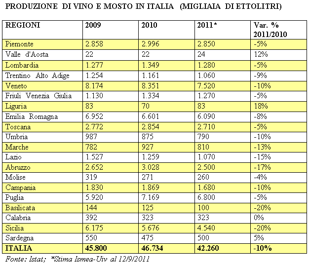 Produzione Mosto Uva Regioni Italia
