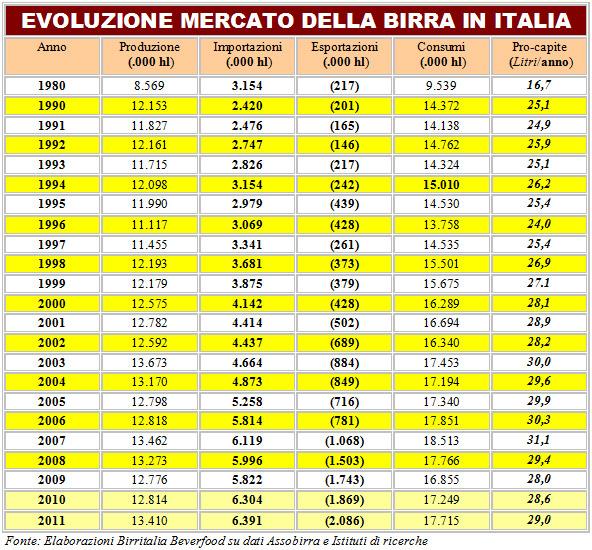 Consumi Pro Capite Birra Italia Evoluzione da 1980 a 2010