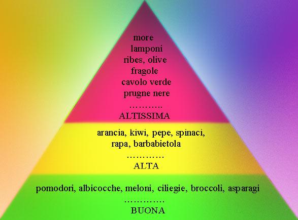 Piramide della TAA (attività antiossodante totale) di alcuni vegetali