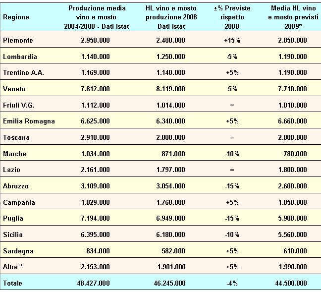 tabella produzione vini per regioni italiane