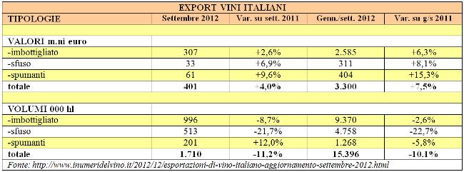 tab_exportVinItaliani.png