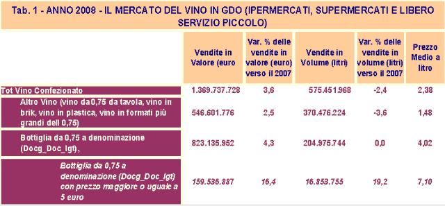 Tabella 1 consumo vini