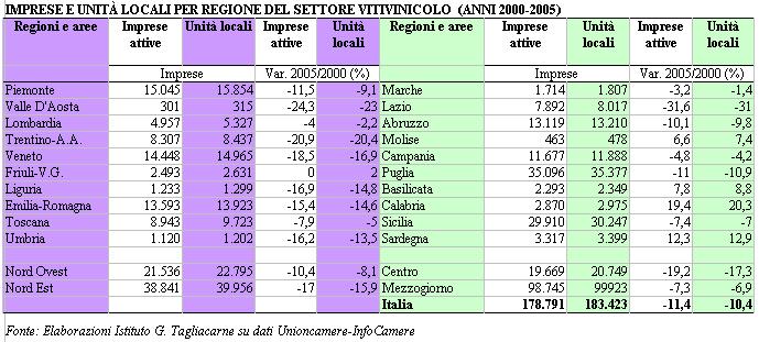 Imprese Locali per regione Settore Vinicolo Italia