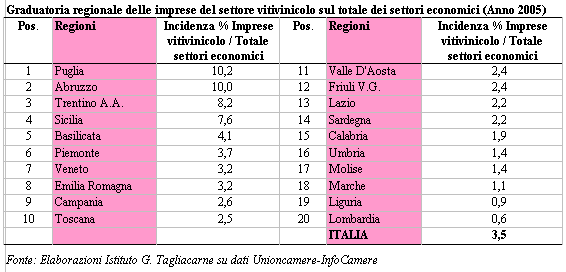 Graduatoria regionale delle imprese del settore vinicolo sul totale dei settori economici 2005