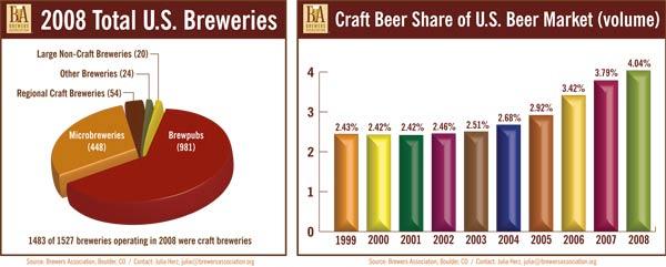 Grafico mercato birre artigianali trend andamento economia mercato Craft Beers Beer Market