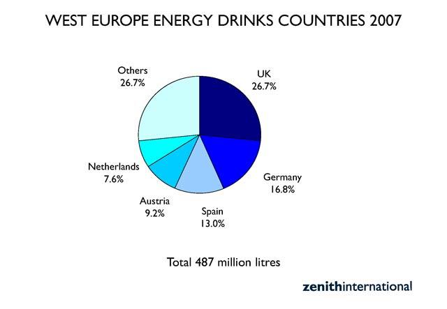 Grafico Torta zenith international ripartizione dei consumio di energy drink per paese europa occidentale