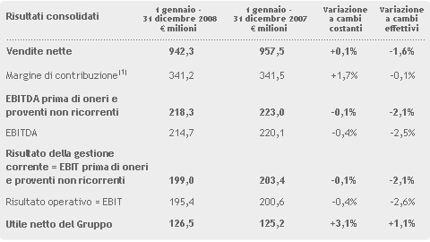 tabella dati bilancio
