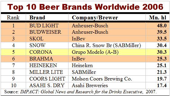 Tabelle Top 10 Marchi di Birra Venduti al Mondo