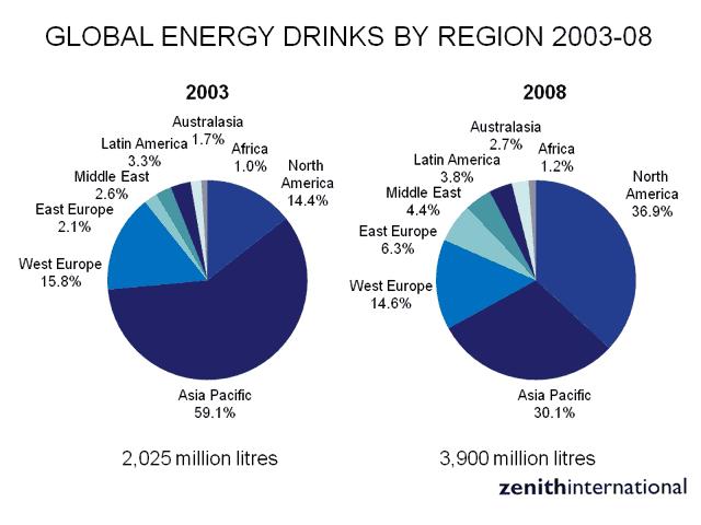 Global energy by region2003 2008 grafico zenith international canne d'organo
