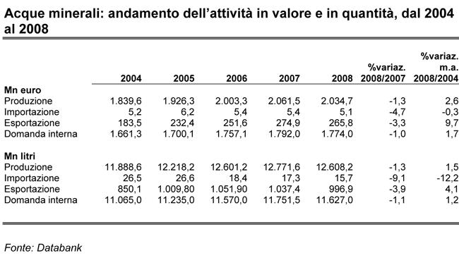 Acque minerali: andamento dell'attività in valore e in quantità, dal 2004 al 2008