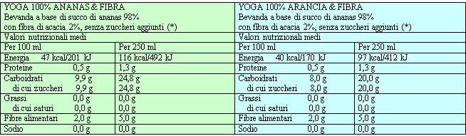 Yoga 100% frutta  & Fibra tabella valori nutrizionali