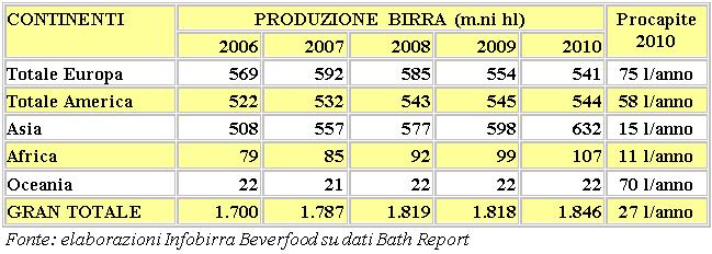 Consumi Birra Per Continente